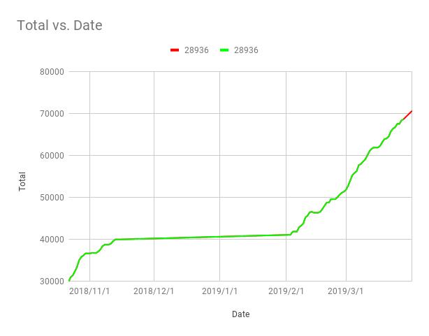 Total vs. Date